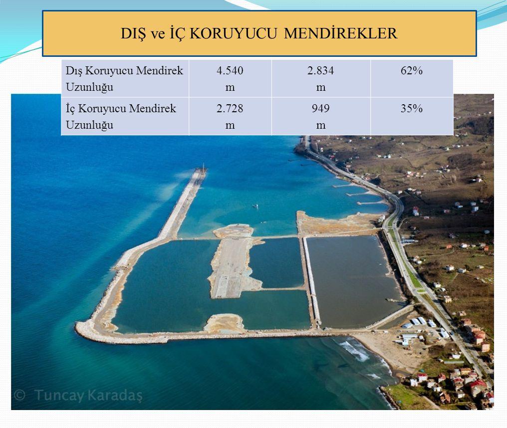 TERMİNAL SAHASI Terminal (Üstyapı) yeri dolgusuna başlandı Dolgu Miktarı2.000.0001.000.000 TON Yüz Ölçümü Miktarı130.000 m²68.200 m²