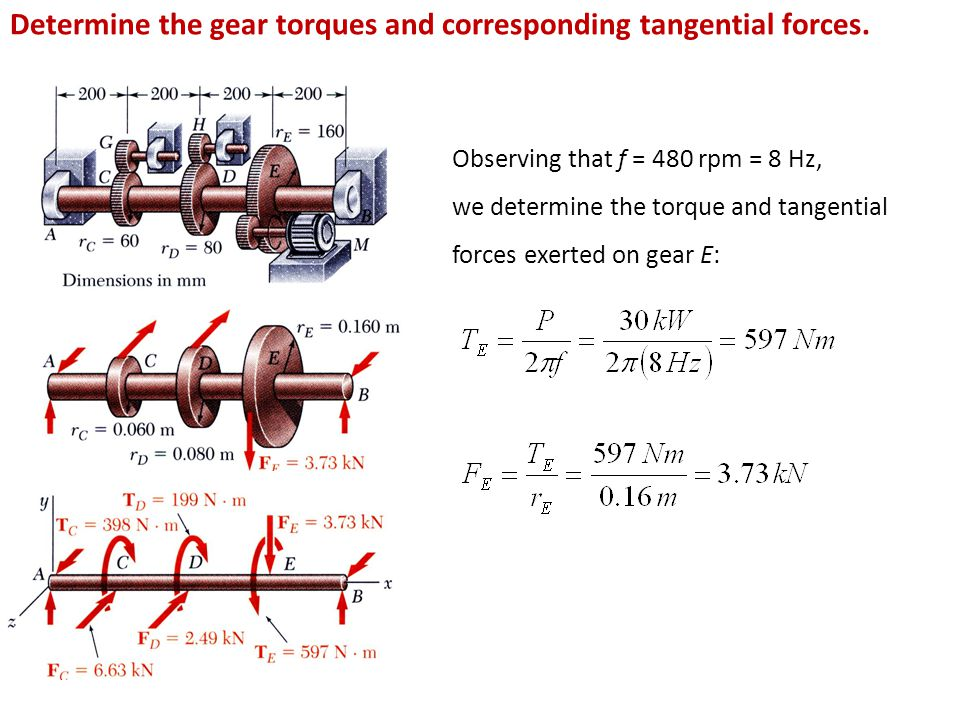 Observing that f = 480 rpm = 8 Hz, we determine the torque and tangential forces exerted on gear E: Determine the gear torques and corresponding tange