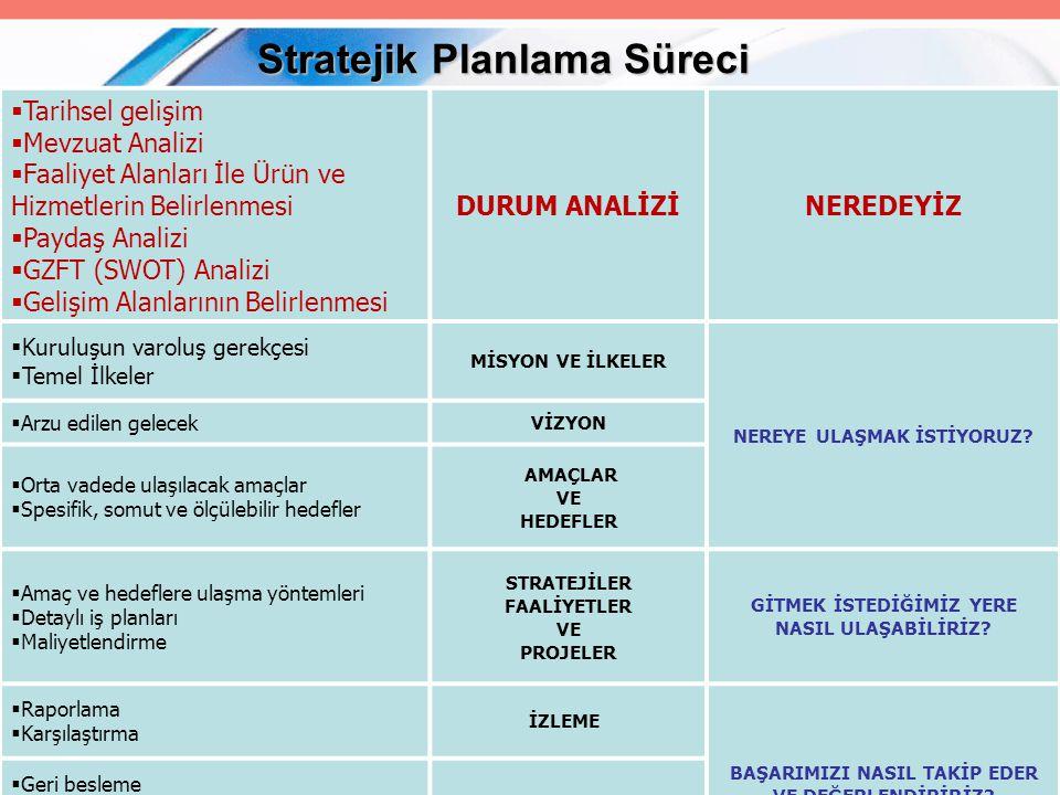 3 0.Planlamanın Planlanması 0. Planlamanın Planlanması 1.