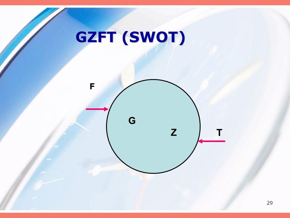 29 GZFT (SWOT) F G Z T