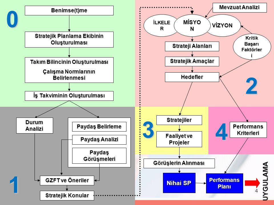 4 Benimse(t)me Stratejik Planlama Ekibinin Oluşturulması Takım Bilincinin Oluşturulması Çalışma Normlarının Belirlenmesi Durum Analizi Paydaş Belirlem
