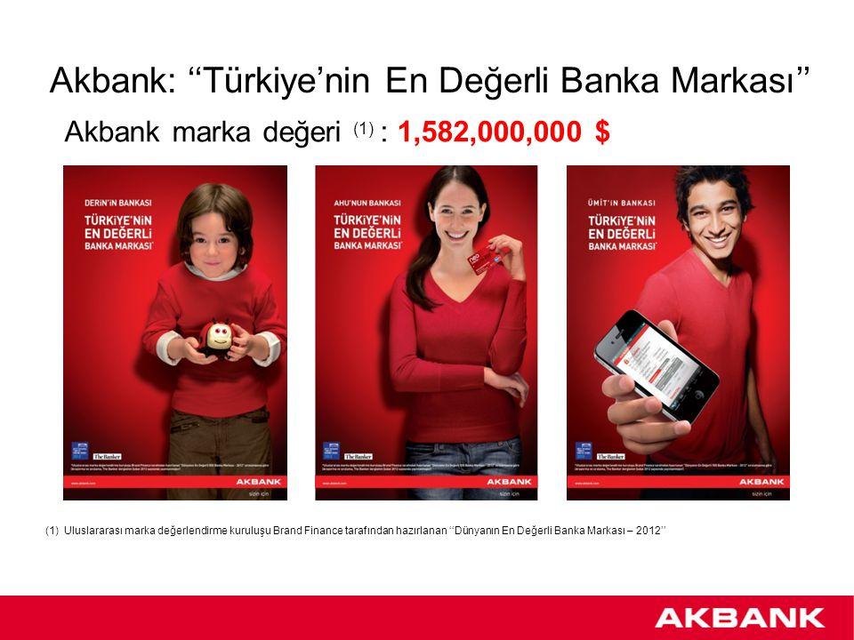 Akbank: ''Türkiye'nin En Değerli Banka Markası'' Akbank marka değeri (1) : 1,582,000,000 $ (1)Uluslararası marka değerlendirme kuruluşu Brand Finance