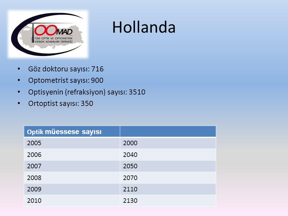 Göz doktoru sayısı: 716 Optometrist sayısı: 900 Optisyenin (refraksiyon) sayısı: 3510 Ortoptist sayısı: 350 Hollanda Optik müessese sayısı 20052000 20