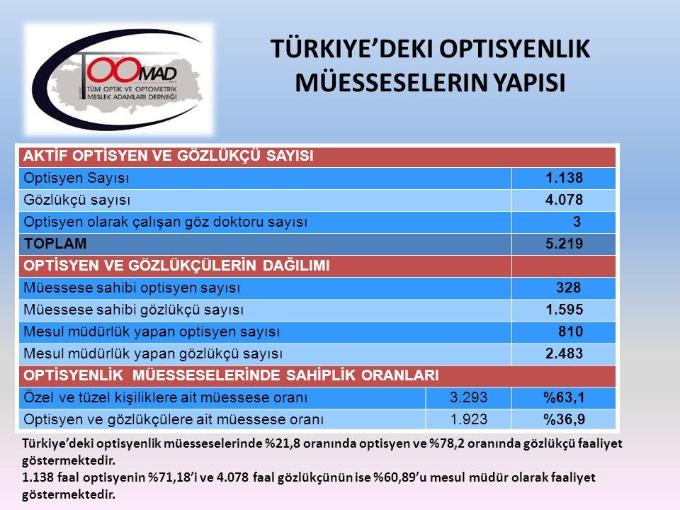 KİŞİ BAŞINA DÜŞEN OPTİSYENLİK MÜESSESESSİ MESLEĞİN TÜRKİYE`DEKİ DURUMU ÜLKENÜFUSOPTİK CAM OPTİK ÇERÇEVE GÖZLÜK KULLANMA ORANI Türkiye74.717.600.000 7.900.000%20 Fransa62.838.700.000 7.200.000%48 Almanya81.734.500.00011.500.000%50 İtalya60.319.200.000 6.500.000%43 İspanya47.014.300.000 5.070.000%42 İngiltere62.127.500.000 8.000.000%56 Hollanda16,0 4.800.000 2.000.000%54 OPTİK CAM / OPTİK ÇERÇEVE SATIŞ SAYILARI