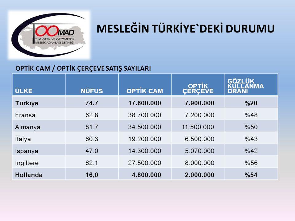 KİŞİ BAŞINA DÜŞEN OPTİSYENLİK MÜESSESESSİ MESLEĞİN TÜRKİYE`DEKİ DURUMU ÜLKENÜFUSOPTİK CAM OPTİK ÇERÇEVE GÖZLÜK KULLANMA ORANI Türkiye74.717.600.000 7.