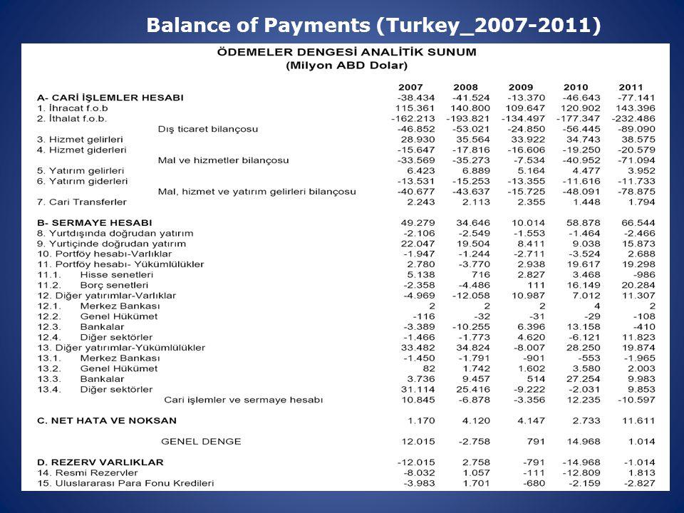 Balance of Payments (Turkey_2007-2011)
