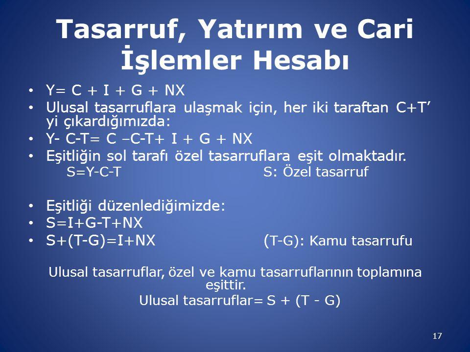 Tasarruf, Yatırım ve Cari İşlemler Hesabı Y= C + I + G + NX Ulusal tasarruflara ulaşmak için, her iki taraftan C+T' yi çıkardığımızda: Y- C-T= C –C-T+