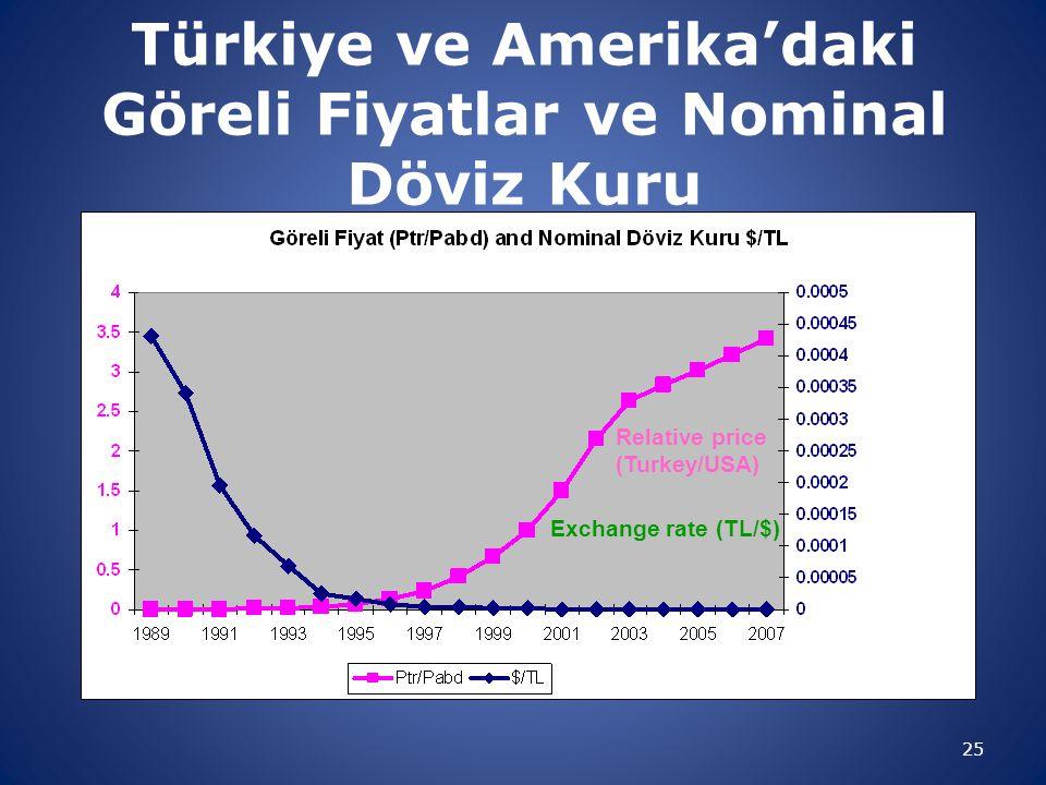 Türkiye ve Amerika'daki Göreli Fiyatlar ve Nominal Döviz Kuru 25 Relative price (Turkey/USA) Exchange rate (TL/$)