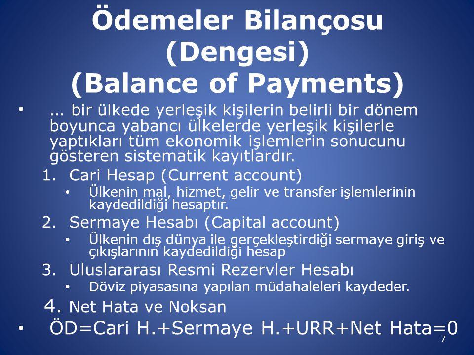 Ödemeler Bilançosu (Dengesi) (Balance of Payments) … bir ülkede yerleşik kişilerin belirli bir dönem boyunca yabancı ülkelerde yerleşik kişilerle yapt