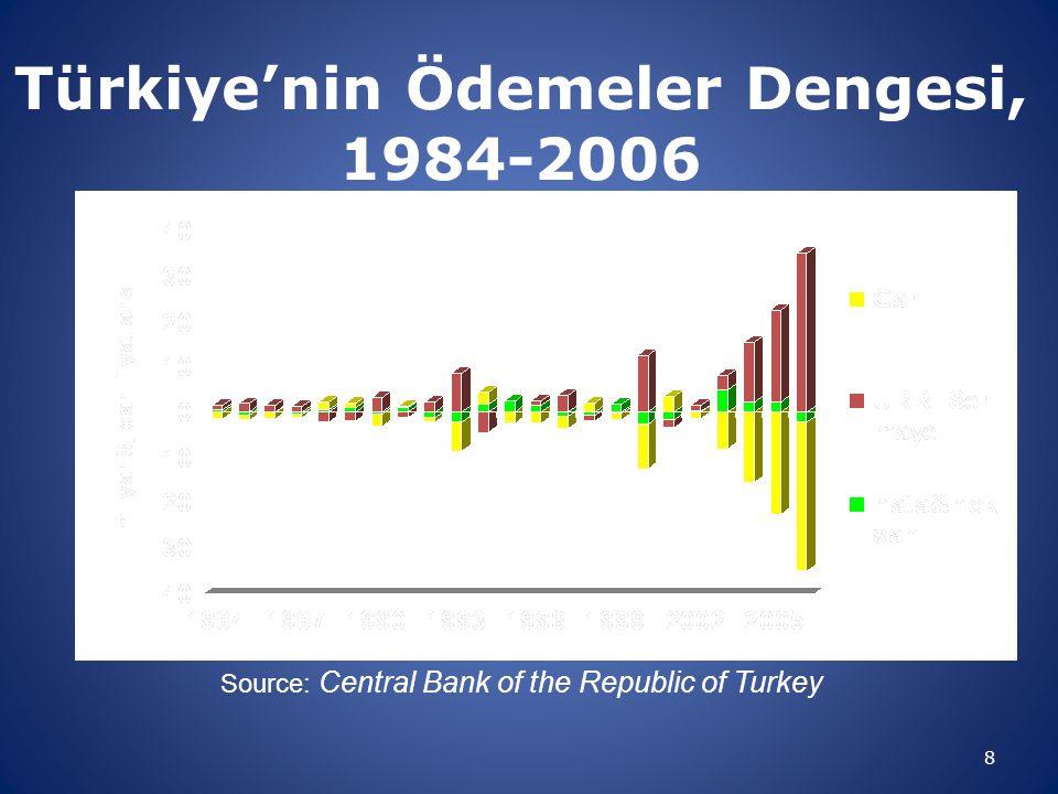 Türkiye'nin Ödemeler Dengesi, 1984-2006 8 Source: Central Bank of the Republic of Turkey