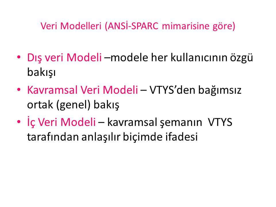 Veri Modelleri (ANSİ-SPARC mimarisine göre) Dış veri Modeli –modele her kullanıcının özgü bakışı Kavramsal Veri Modeli – VTYS'den bağımsız ortak (gene