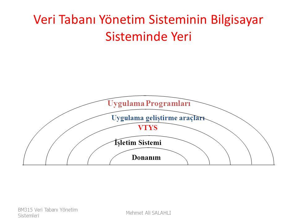Veri Tabanı Yönetim Sisteminin Bilgisayar Sisteminde Yeri Mehmet Ali SALAHLI BM315 Veri Tabanı Yönetim Sistemleri Uygulama Programları İşletim Sistemi