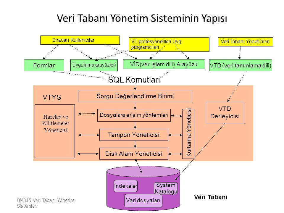 Veri Tabanı Yönetim Sisteminin Yapısı BM315 Veri Tabanı Yönetim Sistemleri Mehmet Ali SALAHLI Sıradan Kullanıcılar VT profesyönellleri,Uyg. programcıl