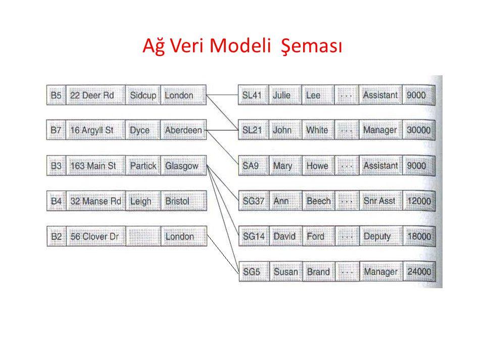 Veri Modelleri (ANSİ-SPARC mimarisine göre) Dış veri Modeli –modele her kullanıcının özgü bakışı Kavramsal Veri Modeli – VTYS'den bağımsız ortak (genel) bakış İç Veri Modeli – kavramsal şemanın VTYS tarafından anlaşılır biçimde ifadesi
