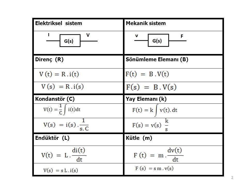 2 Elektriksel sistemMekanik sistem Direnç (R)Sönümleme Elemanı (B) Kondanstör (C)Yay Elemanı (k) Endüktör (L)Kütle (m)