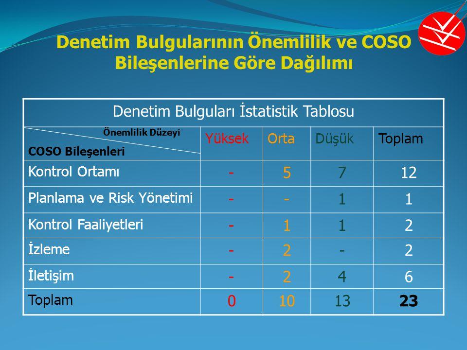 Denetim Bulgularının Önemlilik ve COSO Bileşenlerine Göre Dağılımı Denetim Bulguları İstatistik Tablosu Önemlilik Düzeyi COSO Bileşenleri YüksekOrtaDü