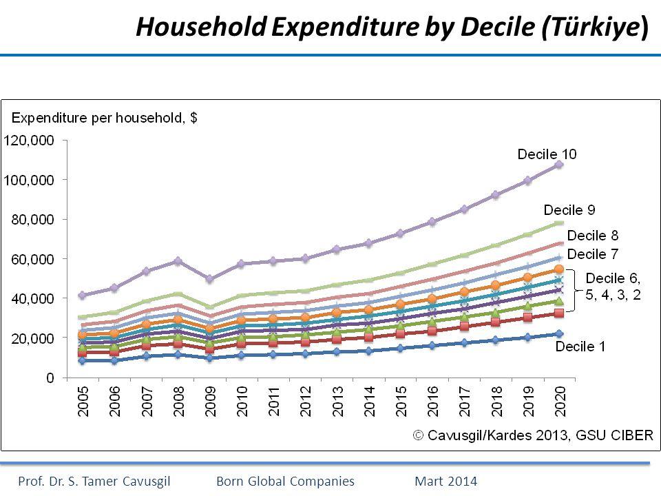 Prof. Dr. S. Tamer CavusgilBorn Global CompaniesMart 2014 Household Expenditure by Decile (Türkiye)