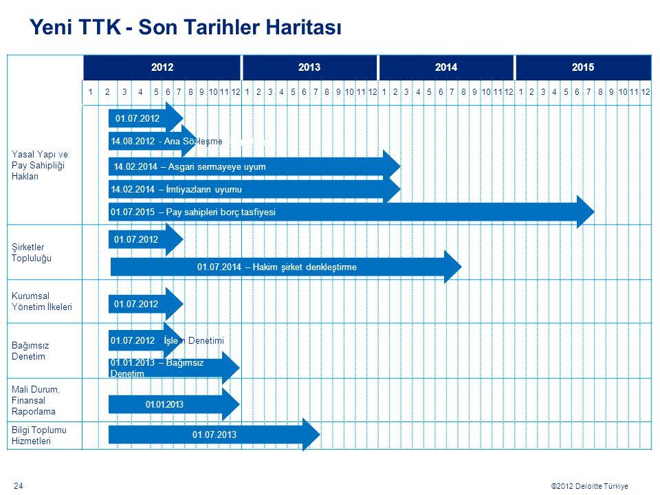 ©2012 Deloitte Türkiye 2012201320142015 123456789101112123456789101112123456789101112123456789101112 Yasal Yapı ve Pay Sahipliği Hakları Şirketler Top