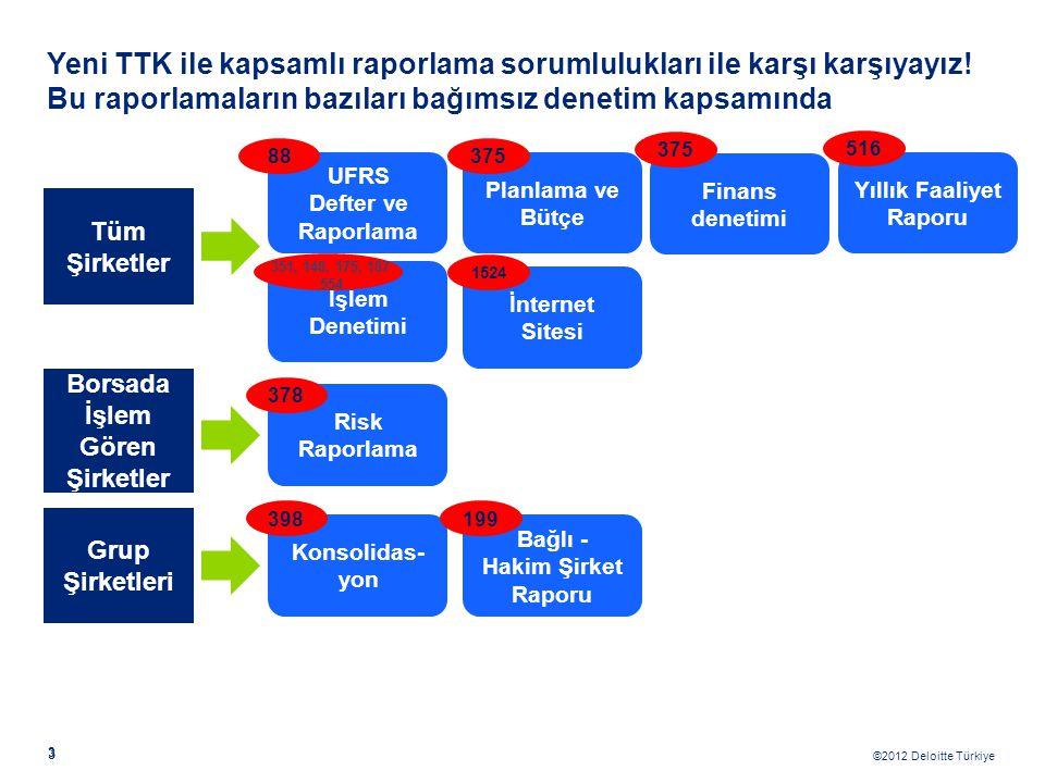 ©2012 Deloitte Türkiye 3 3 Yeni TTK ile kapsamlı raporlama sorumlulukları ile karşı karşıyayız! Bu raporlamaların bazıları bağımsız denetim kapsamında