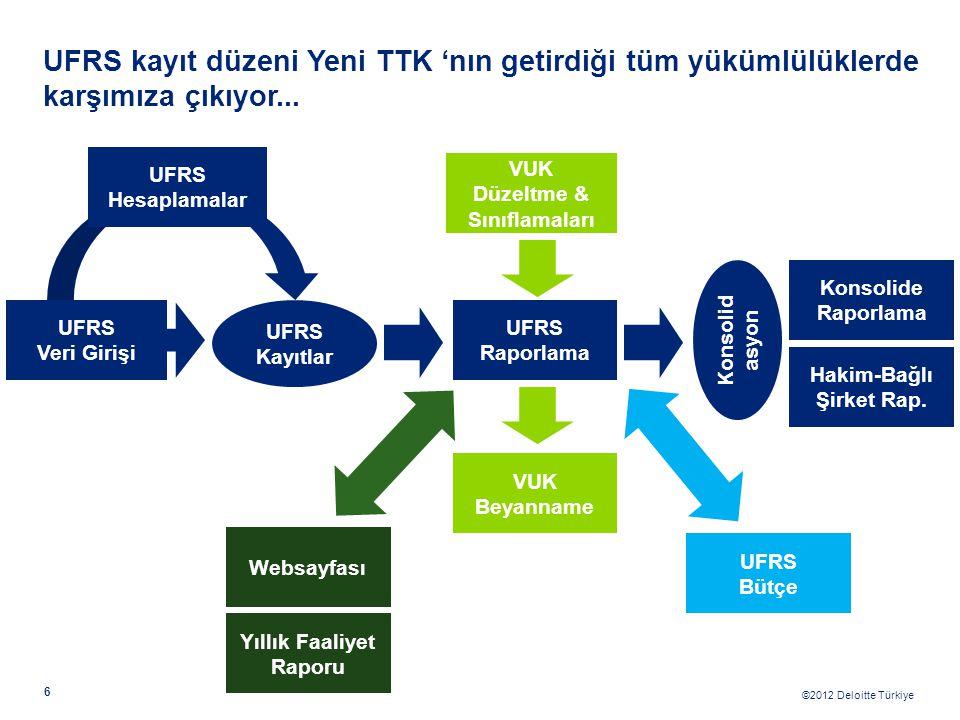 ©2012 Deloitte Türkiye 6 UFRS kayıt düzeni Yeni TTK 'nın getirdiği tüm yükümlülüklerde karşımıza çıkıyor... UFRS Veri Girişi UFRS Kayıtlar UFRS Raporl