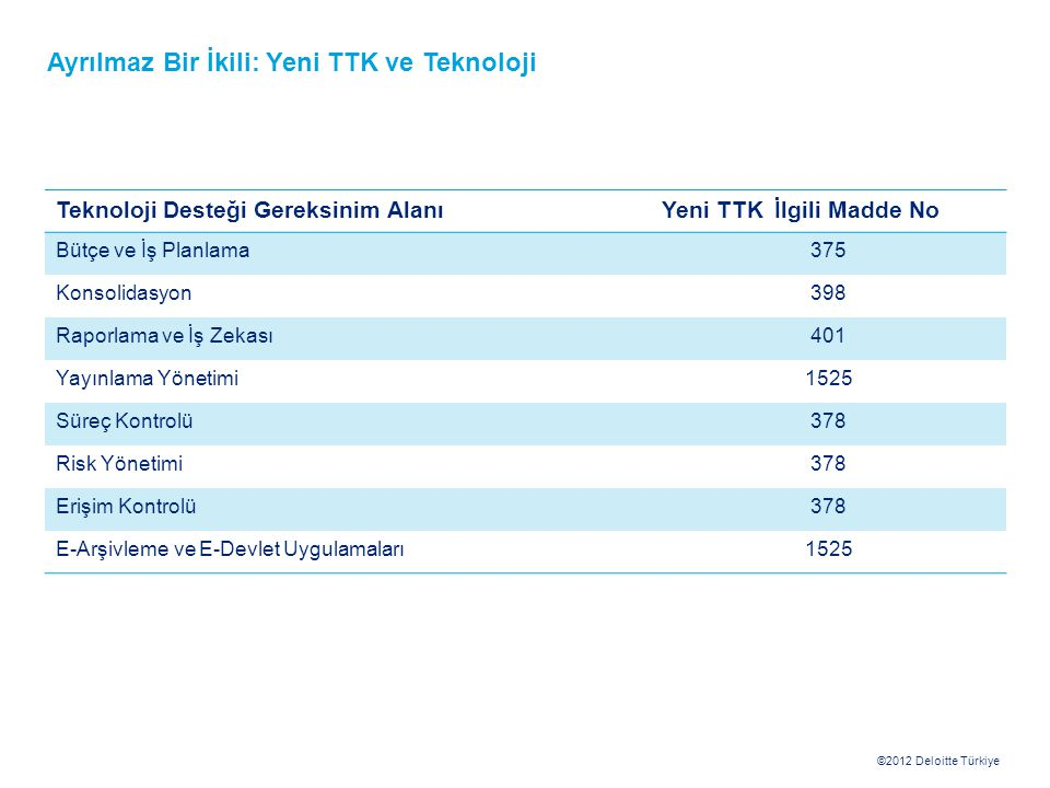 ©2012 Deloitte Türkiye Teknoloji Desteği Gereksinim AlanıYeni TTK İlgili Madde No Bütçe ve İş Planlama375 Konsolidasyon398 Raporlama ve İş Zekası401 Y