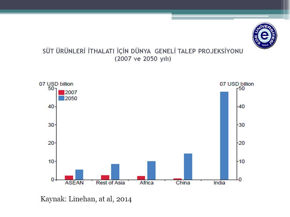 SÜT ÜRÜNLERİ İTHALATI İÇİN DÜNYA GENELİ TALEP PROJEKSİYONU (2007 ve 2050 yılı) Kaynak: Linehan, at al, 2014