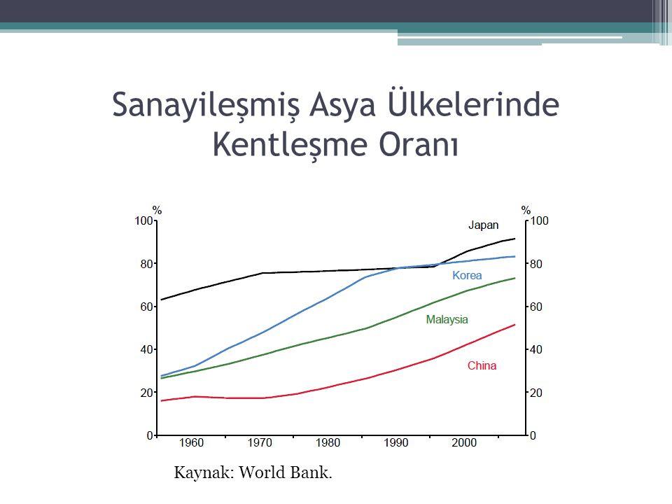 Sanayileşmiş Asya Ülkelerinde Kentleşme Oranı Kaynak: World Bank.