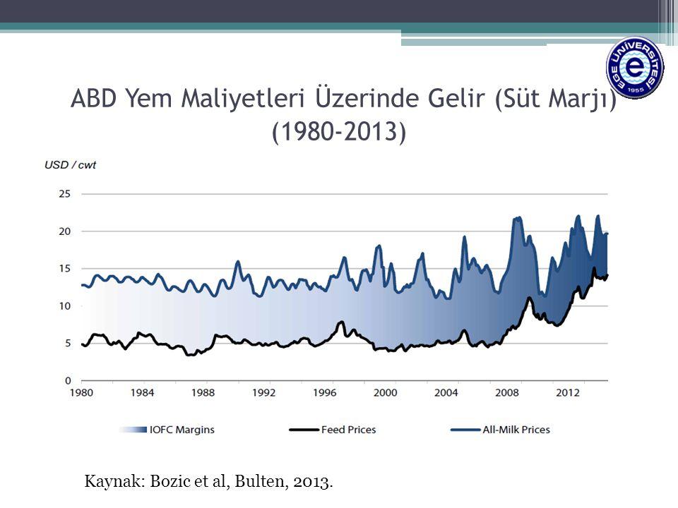 ABD Yem Maliyetleri Üzerinde Gelir (Süt Marjı) (1980-2013) Kaynak: Bozic et al, Bulten, 2013.