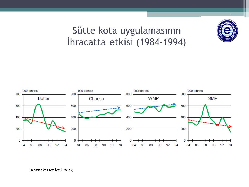 Sütte kota uygulamasının İhracatta etkisi (1984-1994) Kaynak: Denieul, 2013