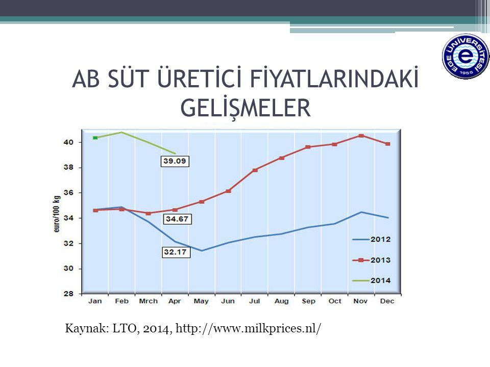 AB SÜT ÜRETİCİ FİYATLARINDAKİ GELİŞMELER Kaynak: LTO, 2014, http://www.milkprices.nl/