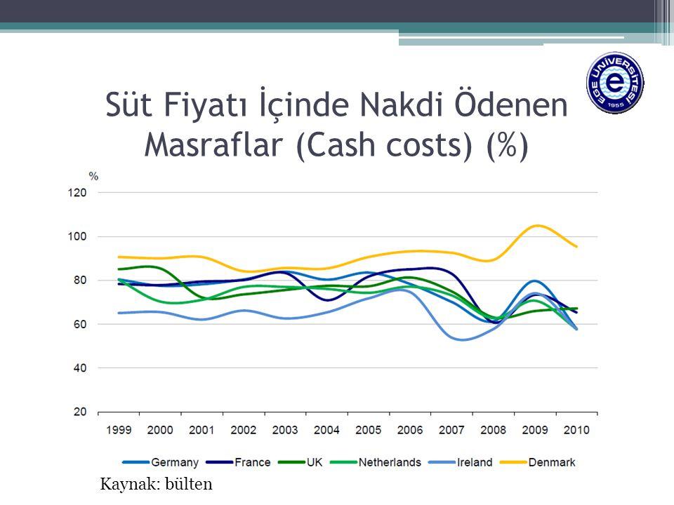 Süt Fiyatı İçinde Nakdi Ödenen Masraflar (Cash costs) (%) Kaynak: bülten