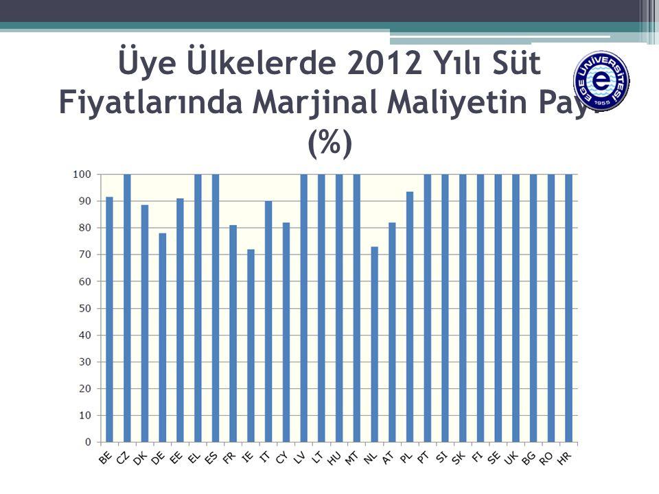 Üye Ülkelerde 2012 Yılı Süt Fiyatlarında Marjinal Maliyetin Payı (%)