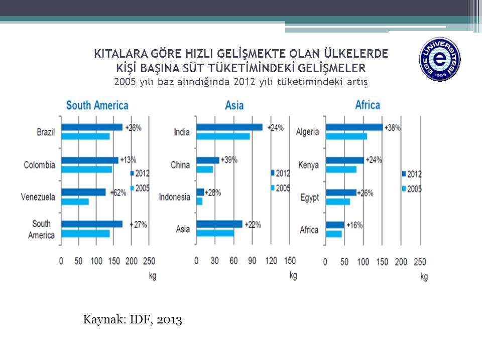 KITALARA GÖRE HIZLI GELİŞMEKTE OLAN ÜLKELERDE KİŞİ BAŞINA SÜT TÜKETİMİNDEKİ GELİŞMELER 2005 yılı baz alındığında 2012 yılı tüketimindeki artış Kaynak: