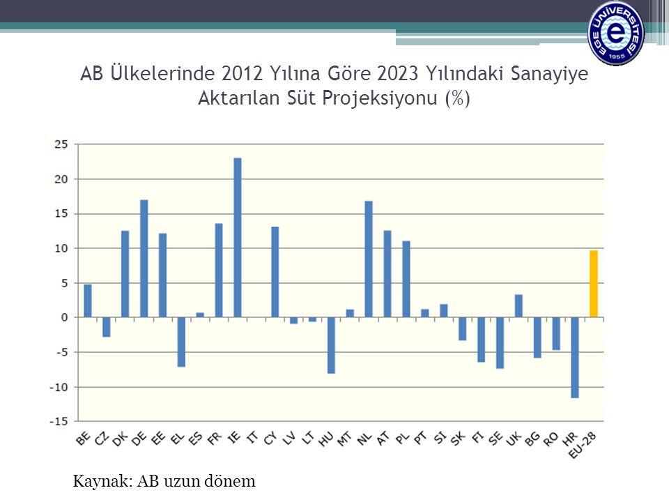 AB Ülkelerinde 2012 Yılına Göre 2023 Yılındaki Sanayiye Aktarılan Süt Projeksiyonu (%) Kaynak: AB uzun dönem