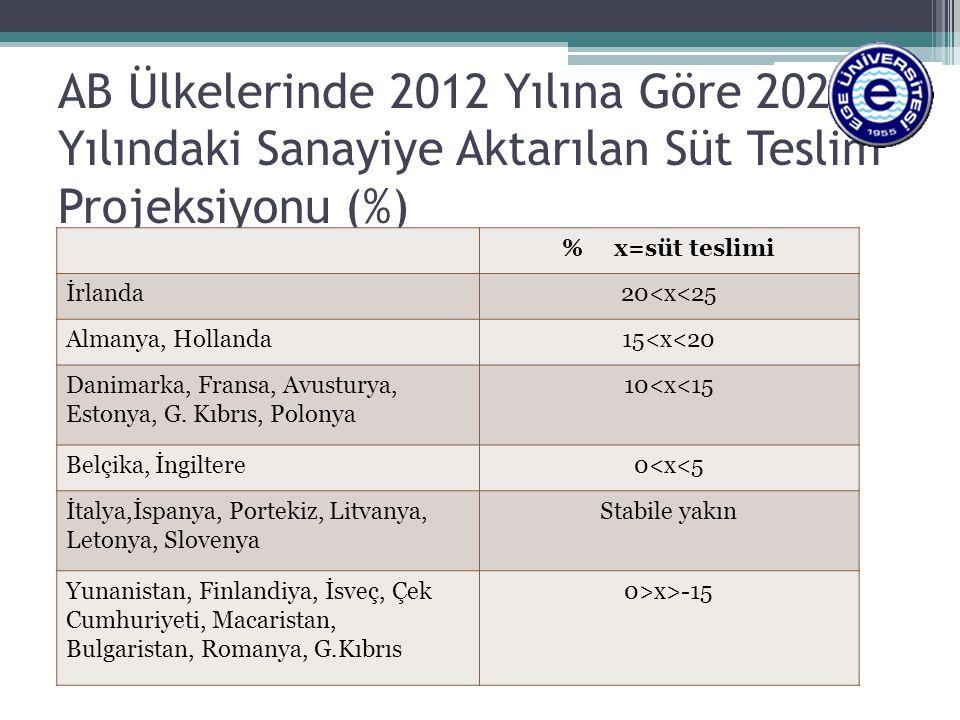 AB Ülkelerinde 2012 Yılına Göre 2023 Yılındaki Sanayiye Aktarılan Süt Teslim Projeksiyonu (%) % x=süt teslimi İrlanda20<x<25 Almanya, Hollanda15<x<20