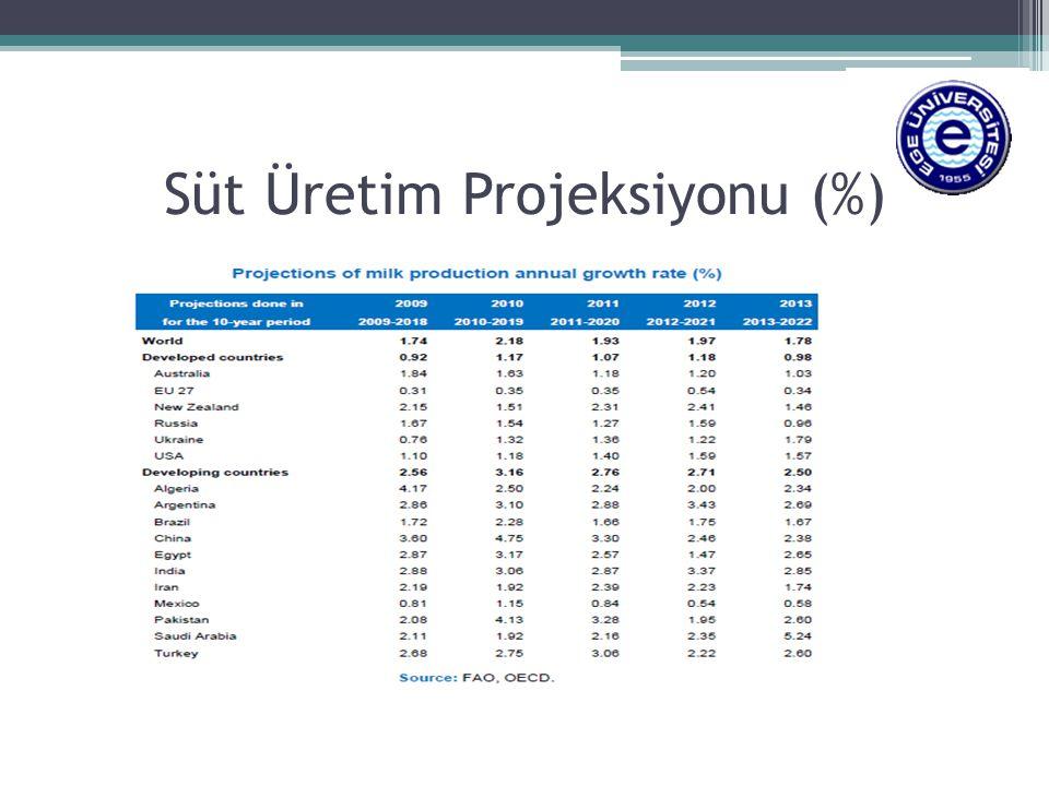 Süt Üretim Projeksiyonu (%)
