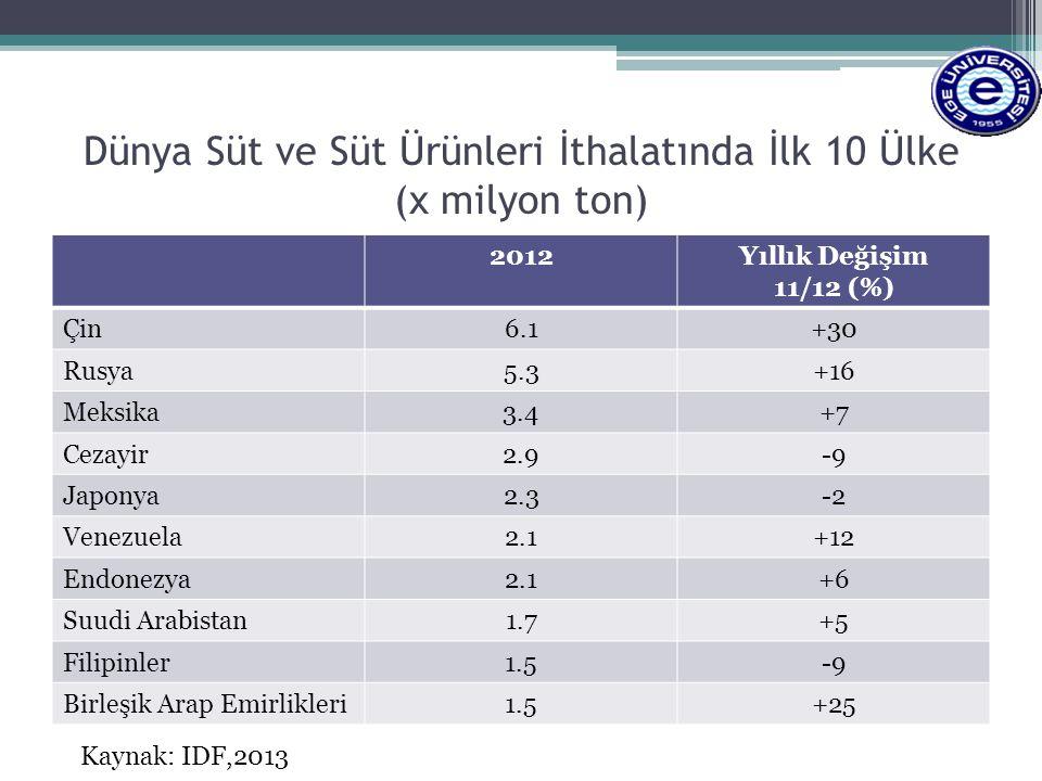 Dünya Süt ve Süt Ürünleri İthalatında İlk 10 Ülke (x milyon ton) 2012Yıllık Değişim 11/12 (%) Çin6.1+30 Rusya5.3+16 Meksika3.4+7 Cezayir2.9-9 Japonya2