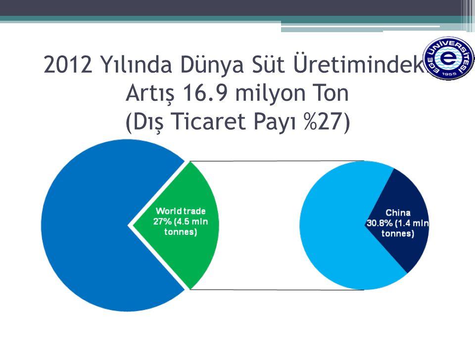 2012 Yılında Dünya Süt Üretimindeki Artış 16.9 milyon Ton (Dış Ticaret Payı %27)