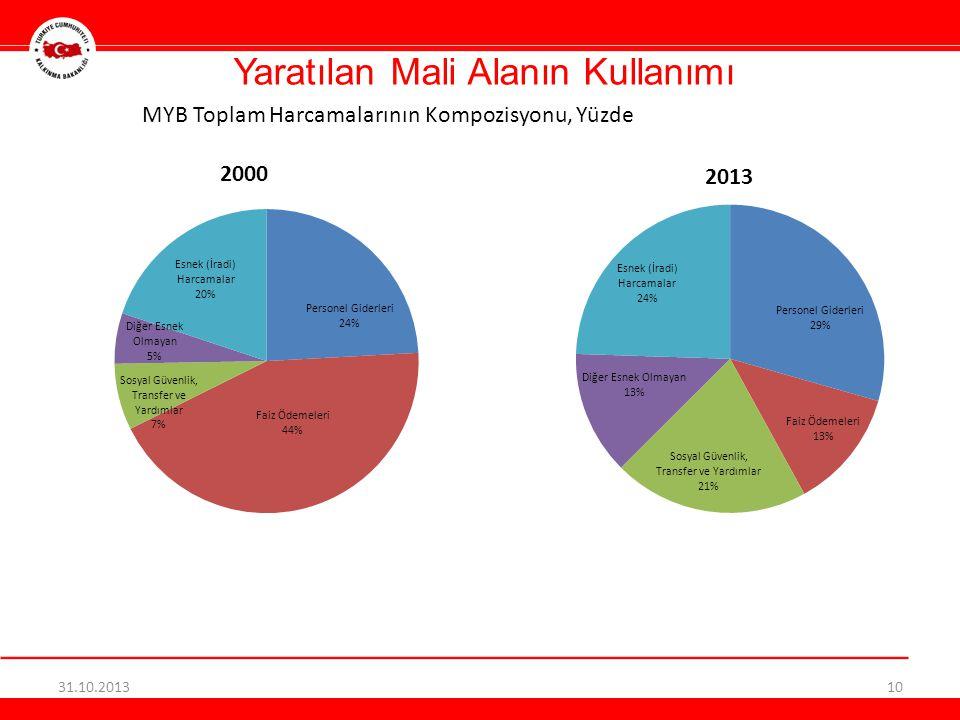 Yaratılan Mali Alanın Kullanımı 31.10.201310 MYB Toplam Harcamalarının Kompozisyonu, Yüzde