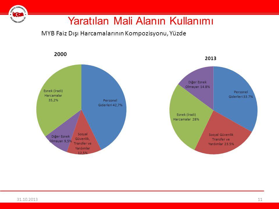 Yaratılan Mali Alanın Kullanımı 31.10.201311 MYB Faiz Dışı Harcamalarının Kompozisyonu, Yüzde