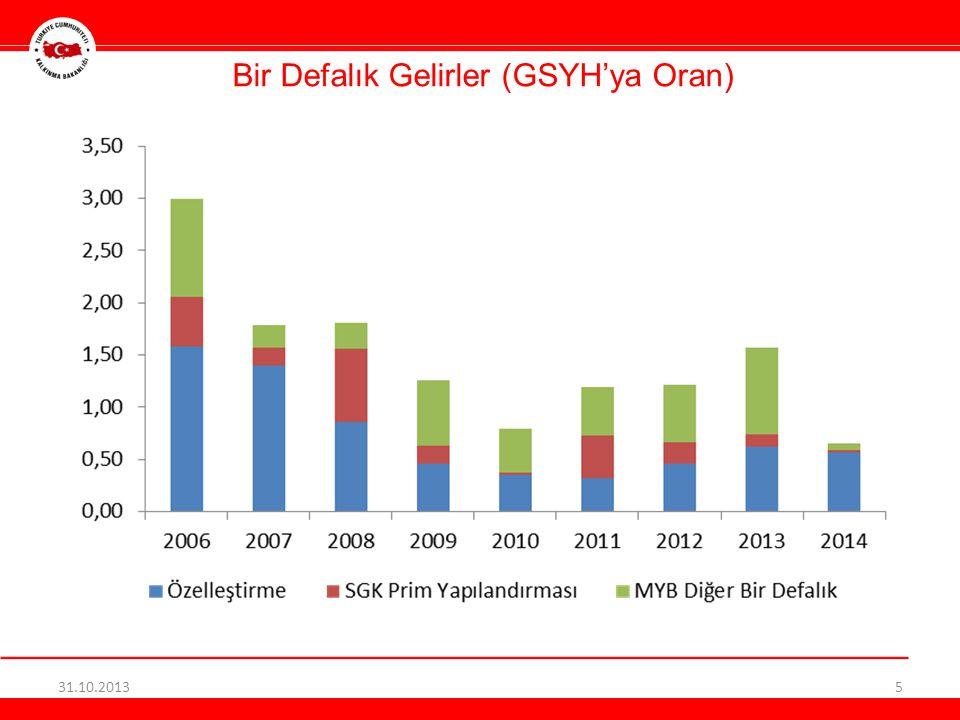 Bir Defalık Gelirler (GSYH'ya Oran) 31.10.20135