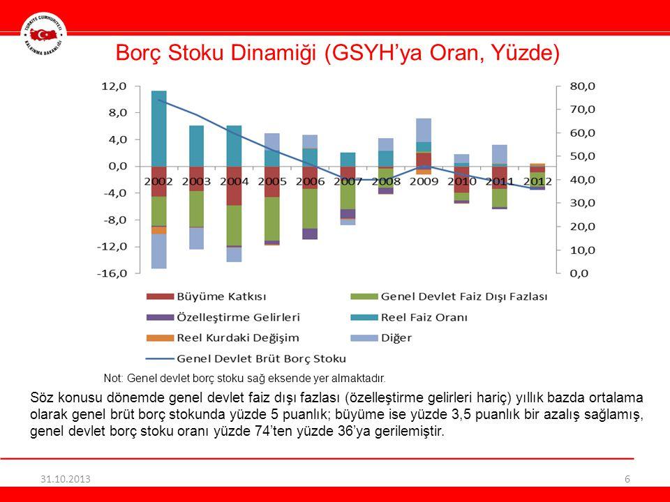 Borç Stoku Dinamiği (GSYH'ya Oran, Yüzde) 31.10.20136 Söz konusu dönemde genel devlet faiz dışı fazlası (özelleştirme gelirleri hariç) yıllık bazda ortalama olarak genel brüt borç stokunda yüzde 5 puanlık; büyüme ise yüzde 3,5 puanlık bir azalış sağlamış, genel devlet borç stoku oranı yüzde 74'ten yüzde 36'ya gerilemiştir.