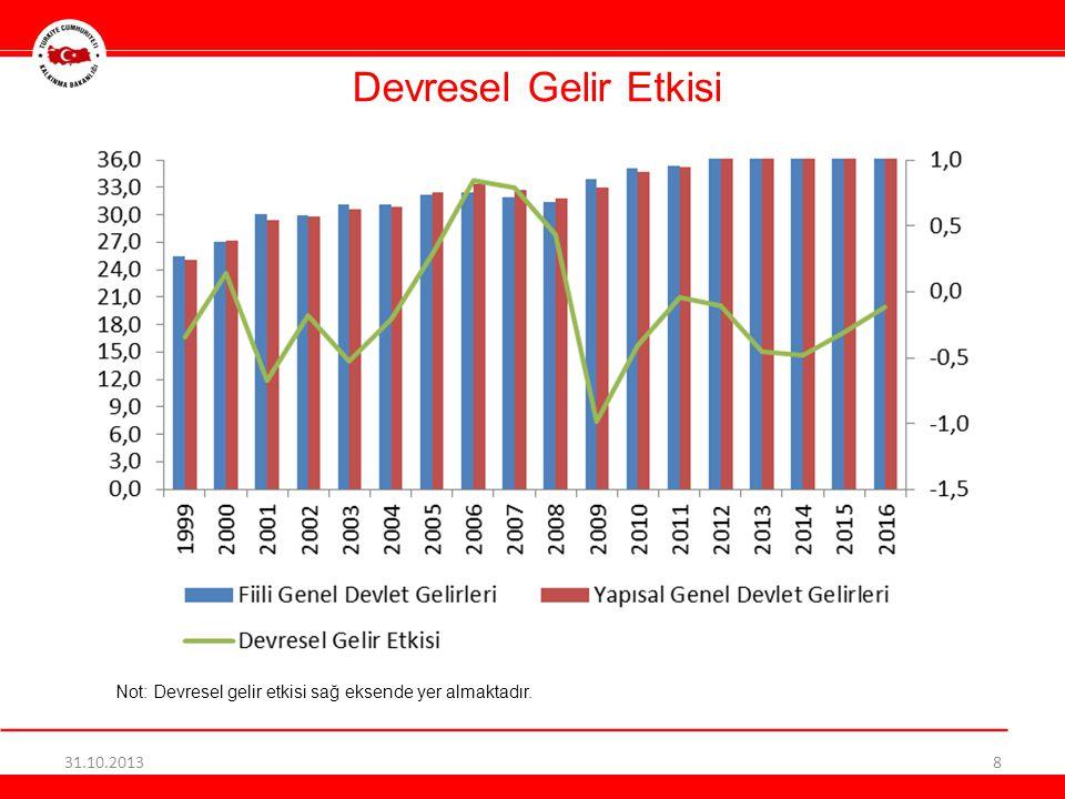 Devresel Gelir Etkisi 31.10.20138 Not: Devresel gelir etkisi sağ eksende yer almaktadır.