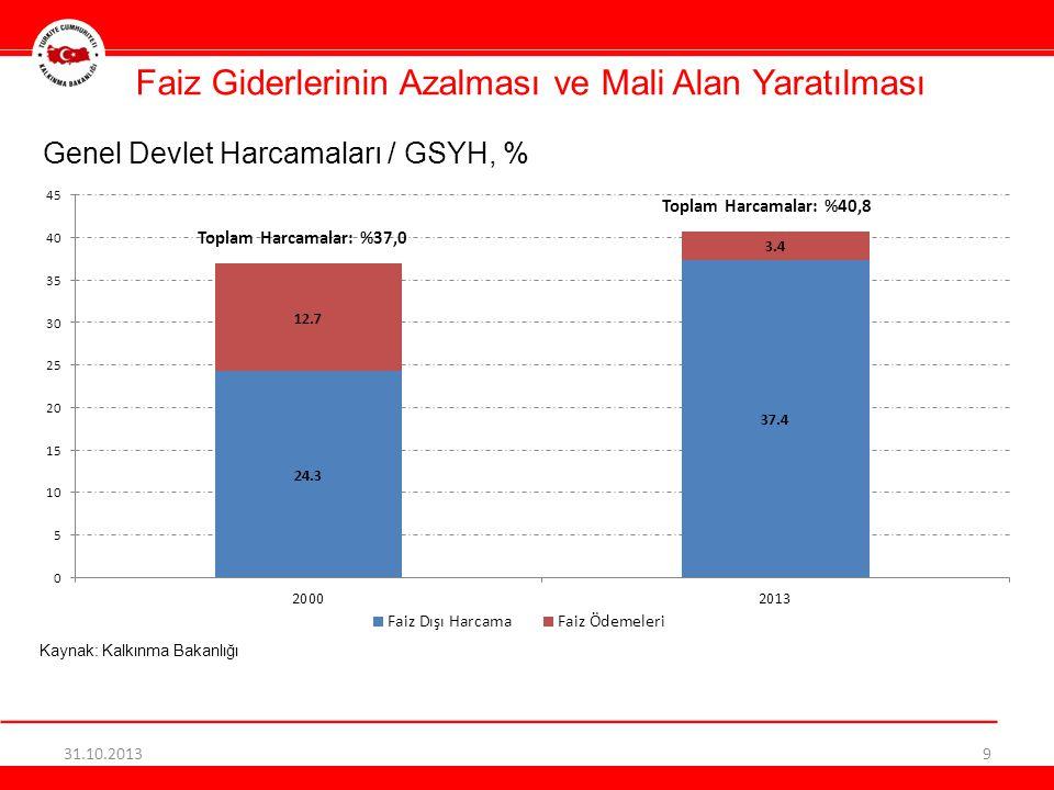 Faiz Giderlerinin Azalması ve Mali Alan Yaratılması Genel Devlet Harcamaları / GSYH, % Kaynak: Kalkınma Bakanlığı 31.10.20139 Toplam Harcamalar: %37,0
