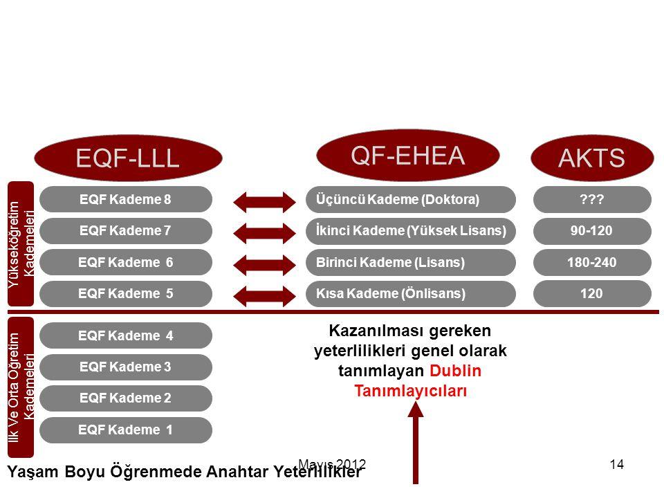 Mayıs 201214 EQF Kademe 1 EQF Kademe 2 EQF Kademe 3 EQF Kademe 4 EQF Kademe 5 EQF Kademe 6 EQF Kademe 7 EQF Kademe 8 Kısa Kademe (Önlisans) Birinci Ka