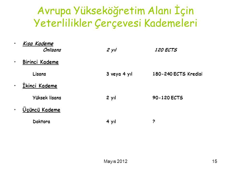 Mayıs 201215 Avrupa Yükseköğretim Alanı İçin Yeterlilikler Çerçevesi Kademeleri Kısa Kademe Önlisans2 yıl 120 ECTS Birinci Kademe Lisans 3 veya 4 yıl