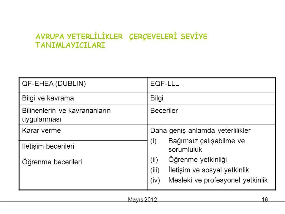 Mayıs 201216 YETERLİLİK ÇERÇEVELERİNİN ANA UNSURLARI QF-EHEA (DUBLIN)EQF-LLL Bilgi ve kavramaBilgi Bilinenlerin ve kavrananların uygulanması Beceriler