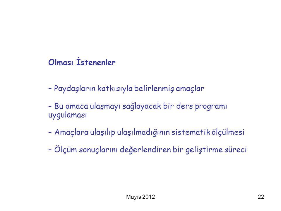 Mayıs 201222 Olması İstenenler – Paydaşların katkısıyla belirlenmiş amaçlar – Bu amaca ulaşmayı sağlayacak bir ders programı uygulaması – Amaçlara ula