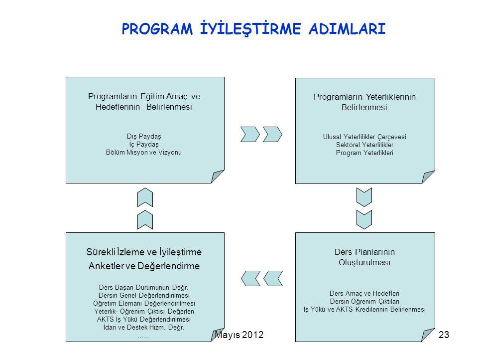 PROGRAM İYİLEŞTİRME ADIMLARI Programların Eğitim Amaç ve Hedeflerinin Belirlenmesi Dış Paydaş İç Paydaş Bölüm Misyon ve Vizyonu Programların Yeterlikl