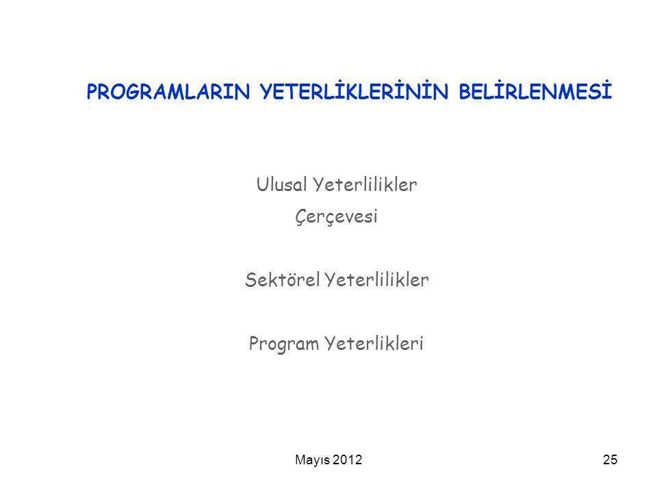 PROGRAMLARIN YETERLİKLERİNİN BELİRLENMESİ Ulusal Yeterlilikler Çerçevesi Sektörel Yeterlilikler Program Yeterlikleri 25Mayıs 2012